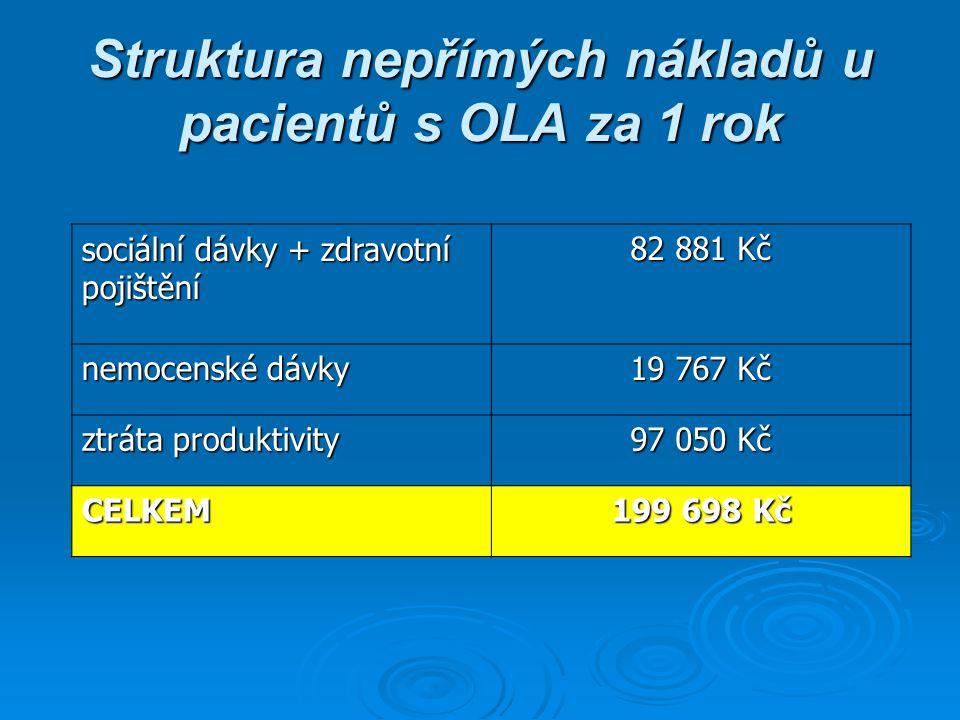 Struktura nepřímých nákladů u pacientů s OLA za 1 rok sociální dávky + zdravotní pojištění 82 881 Kč nemocenské dávky 19 767 Kč ztráta produktivity 97 050 Kč CELKEM 199 698 Kč