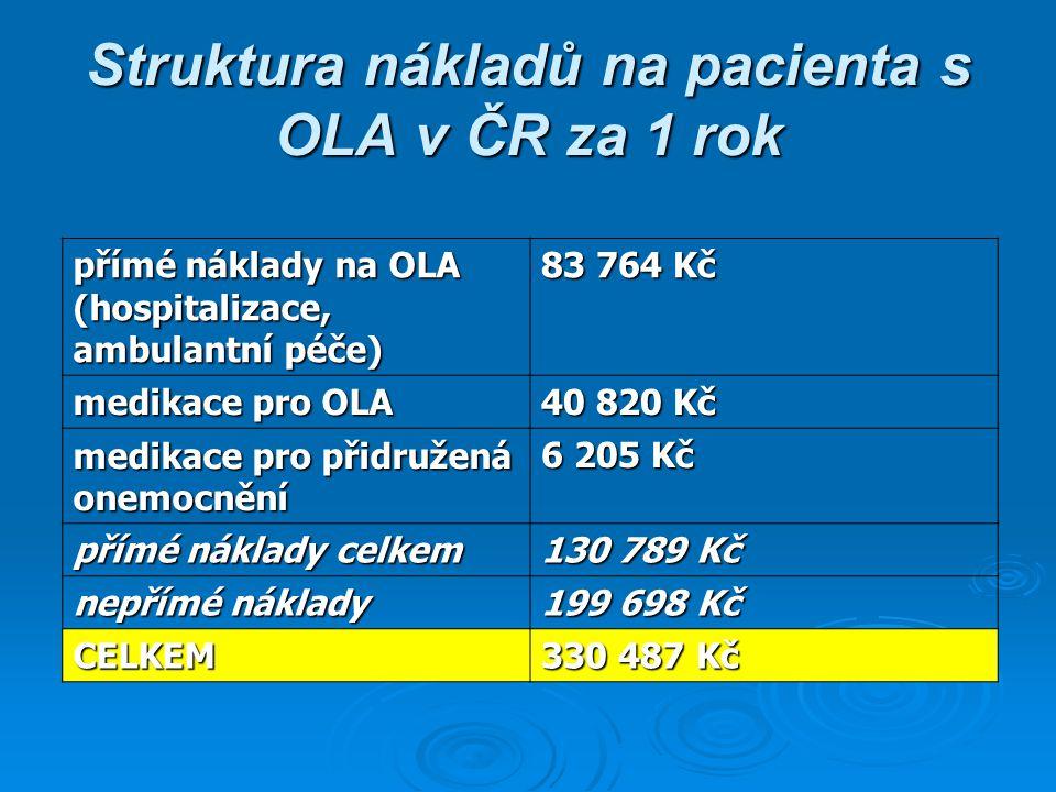 Struktura nákladů na pacienta s OLA v ČR za 1 rok přímé náklady na OLA (hospitalizace, ambulantní péče) 83 764 Kč medikace pro OLA 40 820 Kč medikace pro přidružená onemocnění 6 205 Kč přímé náklady celkem 130 789 Kč nepřímé náklady 199 698 Kč CELKEM 330 487 Kč