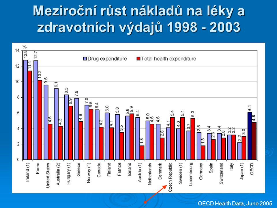 Meziroční růst nákladů na léky a zdravotních výdajů 1998 - 2003 OECD Health Data, June 2005