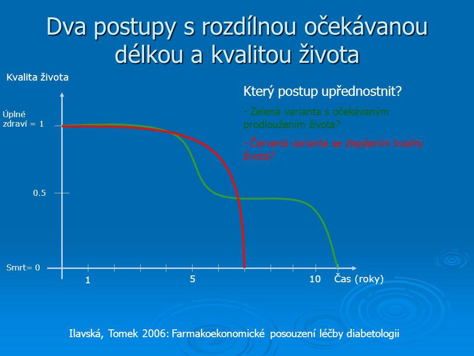 Dva postupy s rozdílnou očekávanou délkou a kvalitou života Čas (roky) Kvalita života Úplné zdraví = 1 Smrt= 0 1 510 0.5 Který postup upřednostnit.
