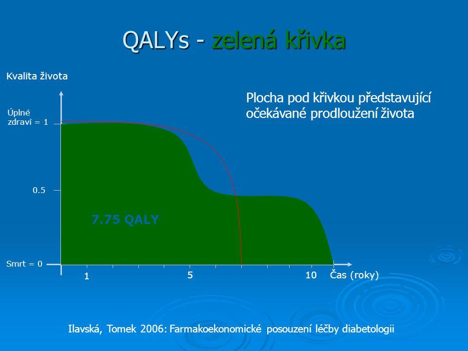 QALYs - zelená křivka Čas (roky) Kvalita života Úplné zdraví = 1 Smrt = 0 1 510 0.5 7.75 QALY Plocha pod křivkou představující očekávané prodloužení života Ilavská, Tomek 2006: Farmakoekonomické posouzení léčby diabetologii