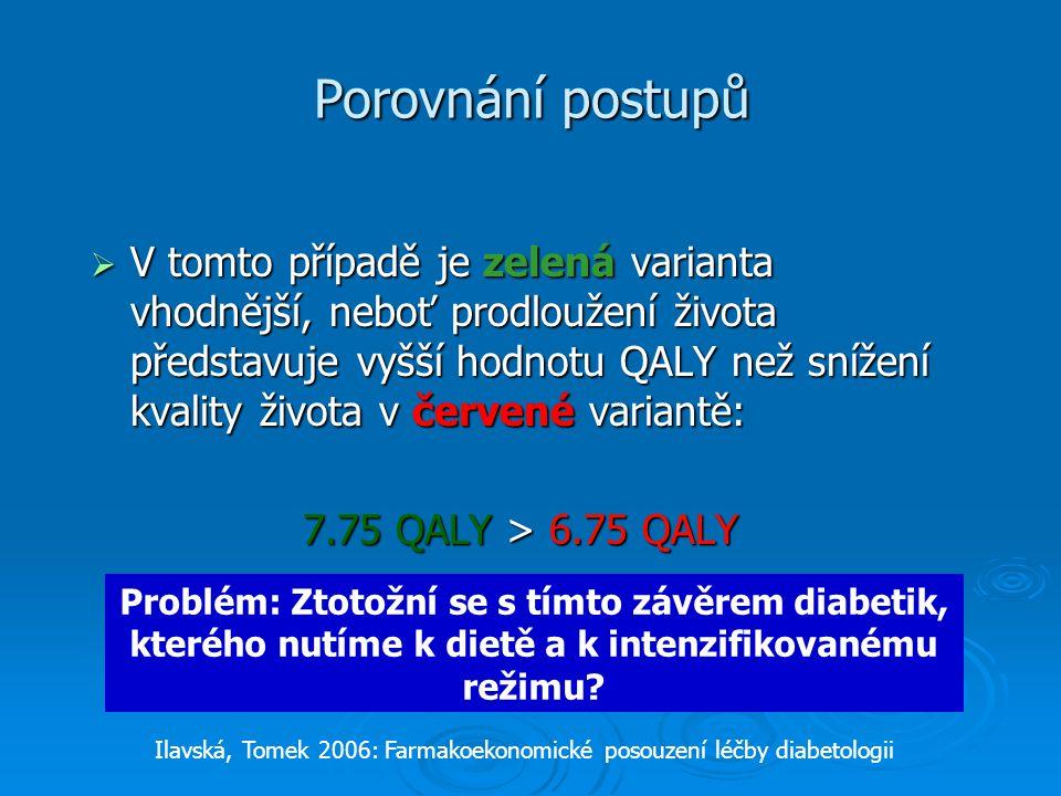 Porovnání postupů  V tomto případě je zelená varianta vhodnější, neboť prodloužení života představuje vyšší hodnotu QALY než snížení kvality života v červené variantě: 7.75 QALY > 6.75 QALY Ilavská, Tomek 2006: Farmakoekonomické posouzení léčby diabetologii Problém: Ztotožní se s tímto závěrem diabetik, kterého nutíme k dietě a k intenzifikovanému režimu?