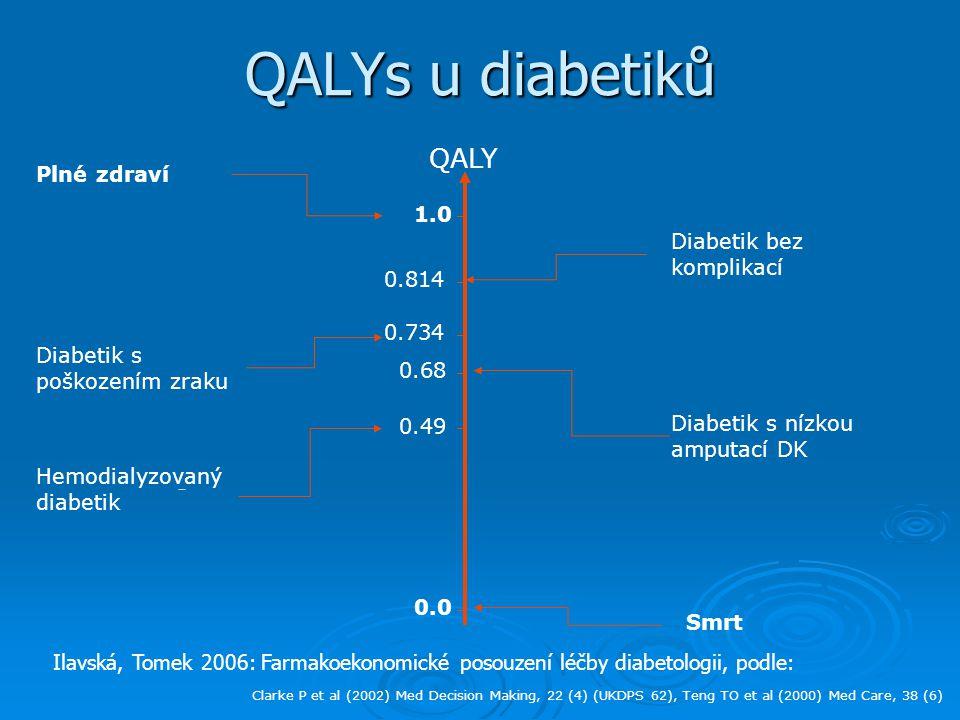 QALYs u diabetiků 1.0 Plné zdraví 0.0 Smrt 0.814 Diabetik bez komplikací 0.49 Hemodialyzovaný diabetik 0.734 Diabetik s poškozením zraku QALY 0.68 Diabetik s nízkou amputací DK Clarke P et al (2002) Med Decision Making, 22 (4) (UKDPS 62), Teng TO et al (2000) Med Care, 38 (6) Ilavská, Tomek 2006: Farmakoekonomické posouzení léčby diabetologii, podle: