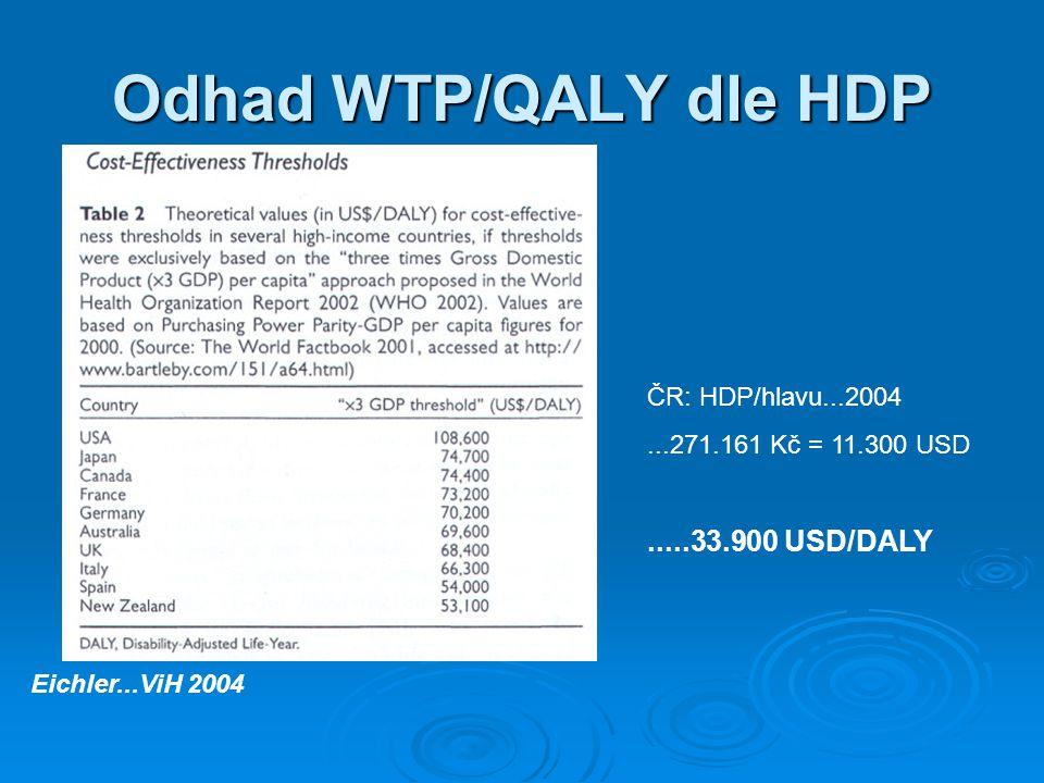 Odhad WTP/QALY dle HDP Eichler...ViH 2004 ČR: HDP/hlavu...2004...271.161 Kč = 11.300 USD.....33.900 USD/DALY