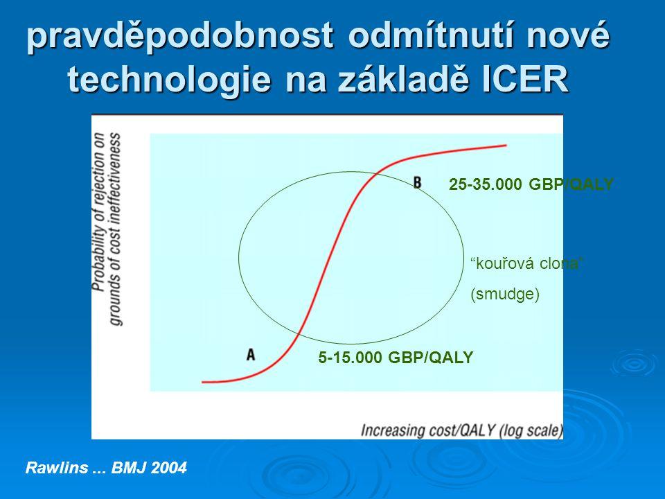 pravděpodobnost odmítnutí nové technologie na základě ICER Rawlins...