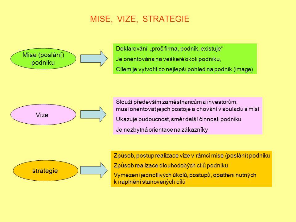 """MISE, VIZE, STRATEGIE Mise (poslání) podniku Vize strategie Deklarování """"proč firma, podnik, existuje"""" Je orientována na veškeré okolí podniku, Cílem"""