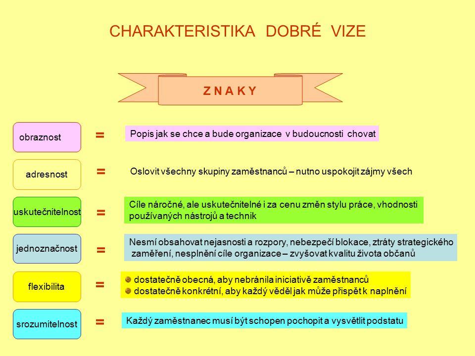 CHARAKTERISTIKA DOBRÉ VIZE Z N A K Y obraznost adresnost uskutečnitelnost jednoznačnost flexibilita srozumitelnost = Popis jak se chce a bude organiza