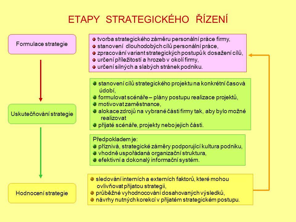 ETAPY STRATEGICKÉHO ŘÍZENÍ Formulace strategie Uskutečňování strategie Hodnocení strategie tvorba strategického záměru personální práce firmy, stanove