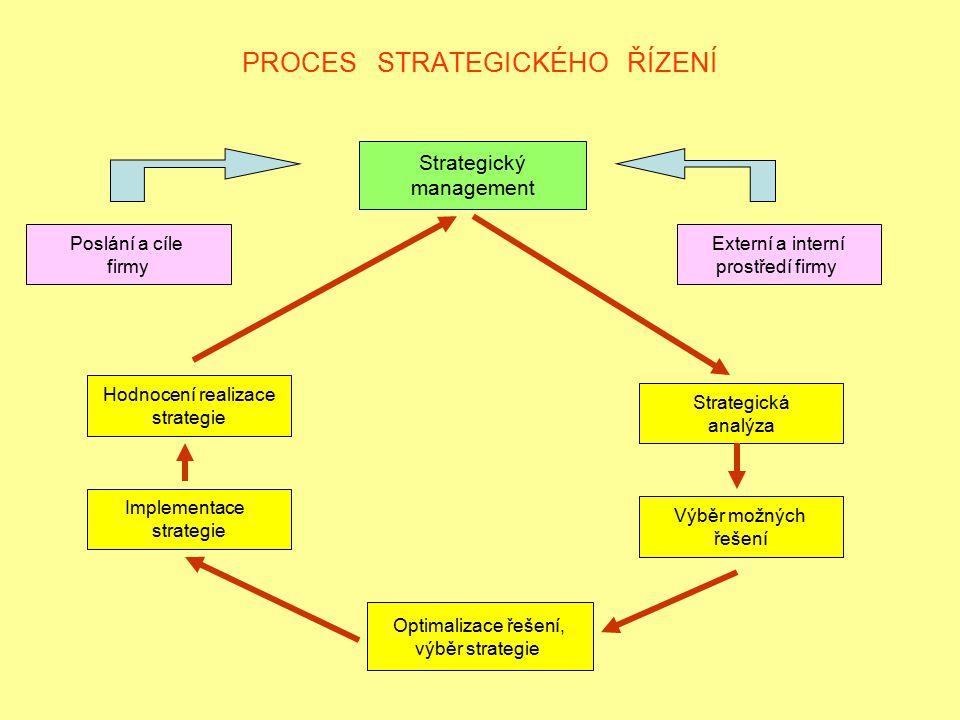 PROCES STRATEGICKÉHO ŘÍZENÍ Strategický management Poslání a cíle firmy Externí a interní prostředí firmy Hodnocení realizace strategie Implementace s