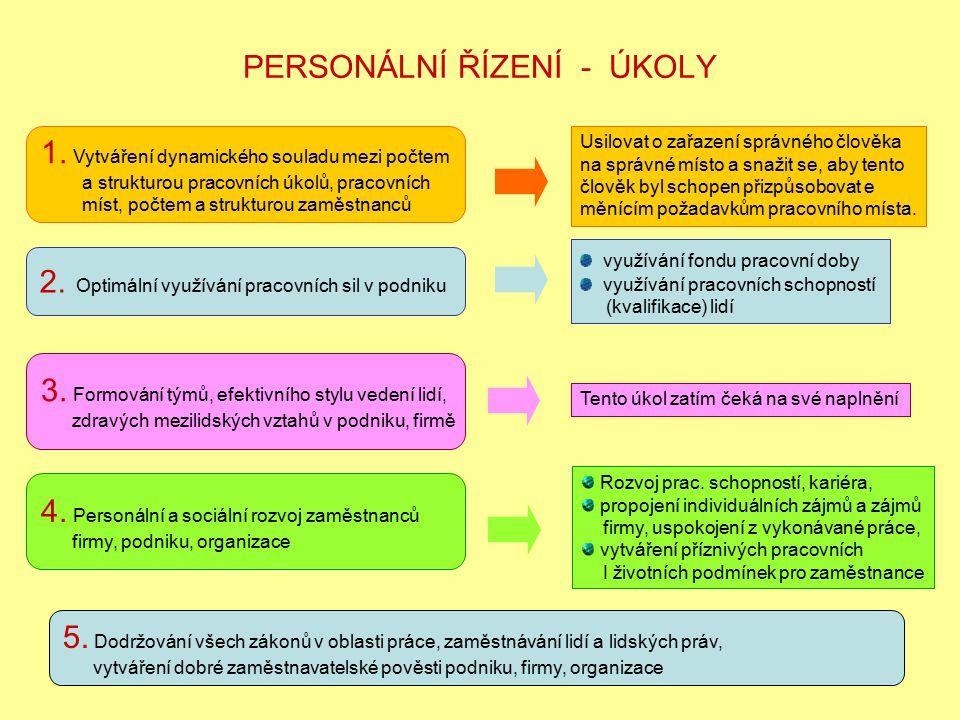 PERSONÁLNÍ ŘÍZENÍ - ÚKOLY 1. Vytváření dynamického souladu mezi počtem a strukturou pracovních úkolů, pracovních míst, počtem a strukturou zaměstnanců