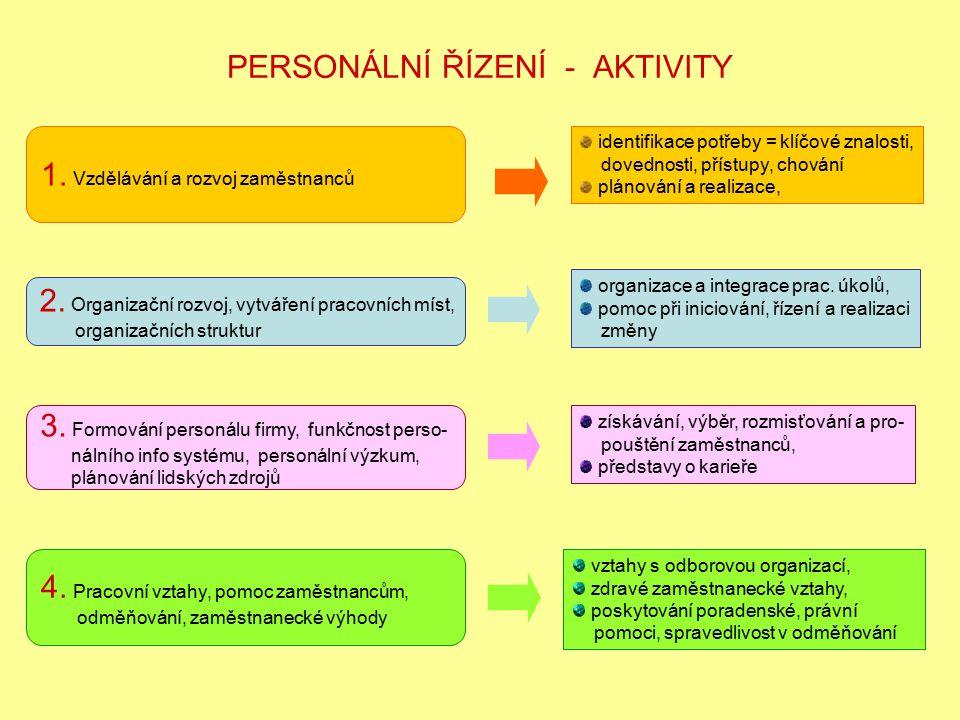 PERSONÁLNÍ ŘÍZENÍ - AKTIVITY 1. Vzdělávání a rozvoj zaměstnanců identifikace potřeby = klíčové znalosti, dovednosti, přístupy, chování plánování a rea