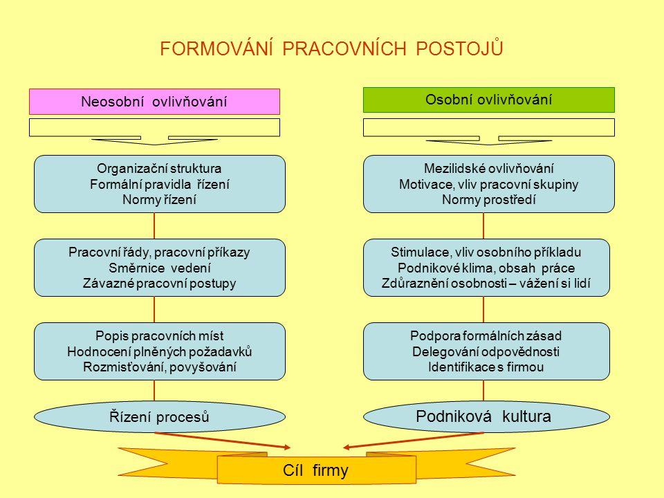 FORMOVÁNÍ PRACOVNÍCH POSTOJŮ Neosobní ovlivňování Organizační struktura Formální pravidla řízení Normy řízení Pracovní řády, pracovní příkazy Směrnice