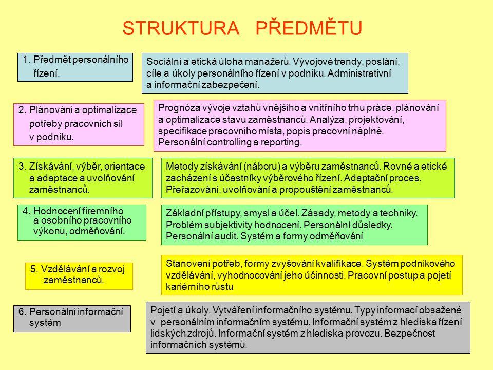 STRUKTURA PŘEDMĚTU 1. Předmět personálního řízení. Sociální a etická úloha manažerů. Vývojové trendy, poslání, cíle a úkoly personálního řízení v podn