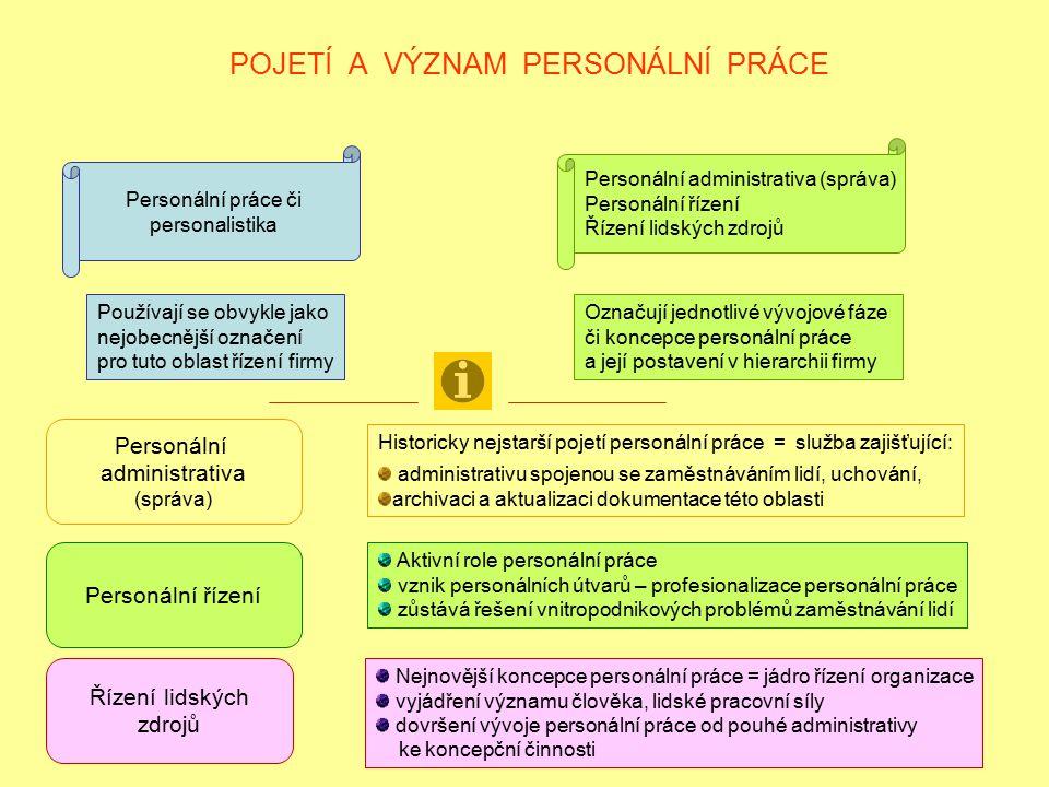 POJETÍ A VÝZNAM PERSONÁLNÍ PRÁCE o Personální práce či personalistika Personální administrativa (správa) Personální řízení Řízení lidských zdrojů Použ