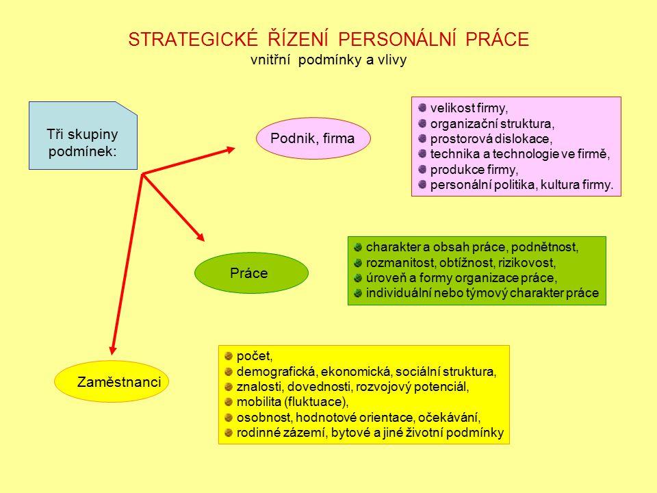 STRATEGICKÉ ŘÍZENÍ PERSONÁLNÍ PRÁCE vnitřní podmínky a vlivy Tři skupiny podmínek: Podnik, firma velikost firmy, organizační struktura, prostorová dis