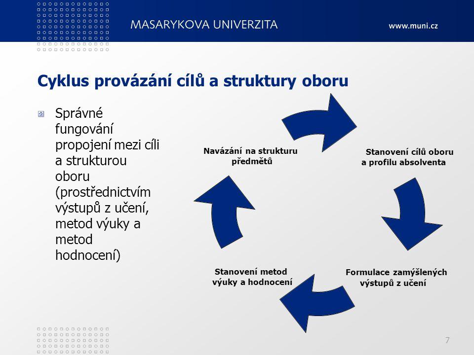 7 Cyklus provázání cílů a struktury oboru Správné fungování propojení mezi cíli a strukturou oboru (prostřednictvím výstupů z učení, metod výuky a metod hodnocení) Stanovení cílů oboru a profilu absolventa Formulace zamýšlených výstupů z učení Stanovení metod výuky a hodnocení Navázání na strukturu předmětů