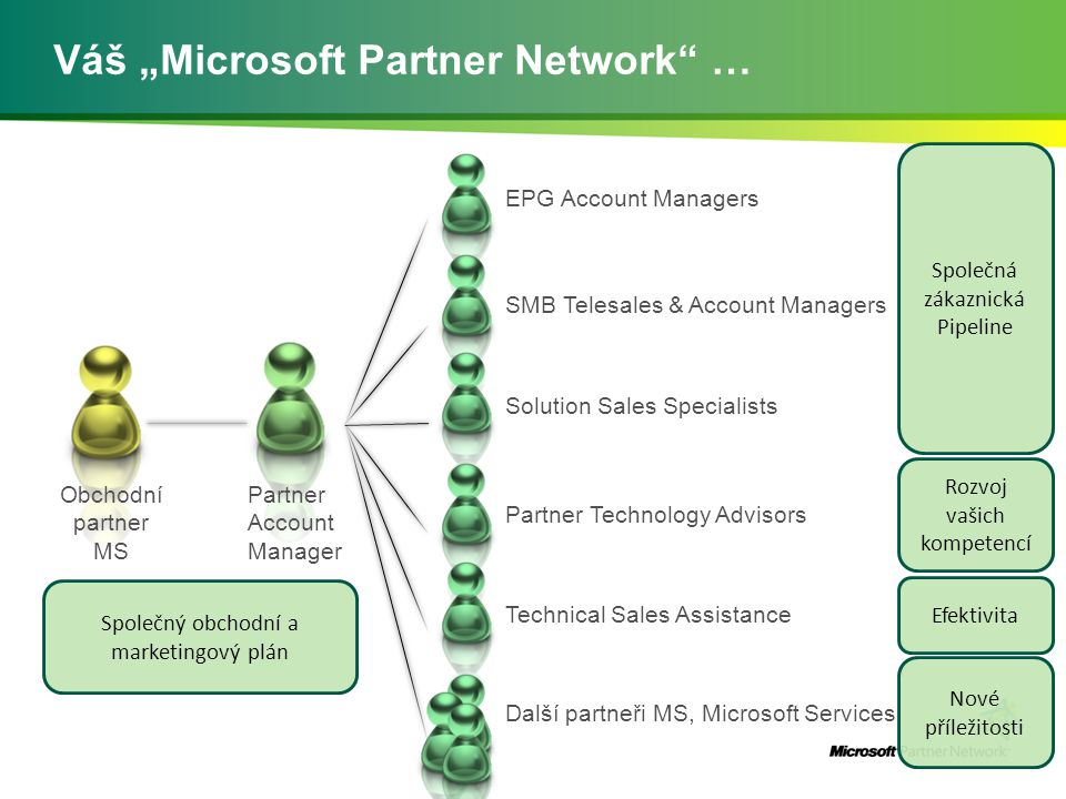 "Váš ""Microsoft Partner Network … Obchodní partner MS Partner Account Manager EPG Account Managers SMB Telesales & Account Managers Solution Sales Specialists Partner Technology Advisors Technical Sales Assistance Další partneři MS, Microsoft Services Společná zákaznická Pipeline Rozvoj vašich kompetencí Společný obchodní a marketingový plán Efektivita Nové příležitosti"