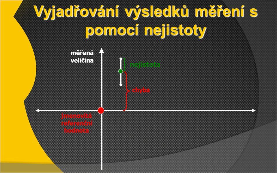 Vyjadřování výsledků měření s pomocí nejistoty nejistota chyba jmenovitá referenční hodnota měřená veličina