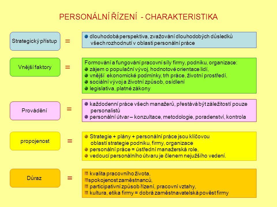 PERSONÁLNÍ ŘÍZENÍ - CHARAKTERISTIKA dlouhodobá perspektiva, zvažování dlouhodobých důsledků všech rozhodnutí v oblasti personální práce Strategický přístup = Vnější faktory = Formování a fungování pracovní síly firmy, podniku, organizace: zájem o populační vývoj, hodnotové orientace lidí, vnější ekonomické podmínky, trh práce, životní prostředí, sociální vývoj a životní způsob, osídlení legislativa, platné zákony Provádění = každodenní práce všech manažerů, přestává být záležitostí pouze personalistů personální útvar – konzultace, metodologie, poradenství, kontrola propojenost = Strategie + plány + personální práce jsou klíčovou oblastí strategie podniku, firmy, organizace personální práce = ústřední manažerská role, vedoucí personálního útvaru je členem nejužšího vedení.