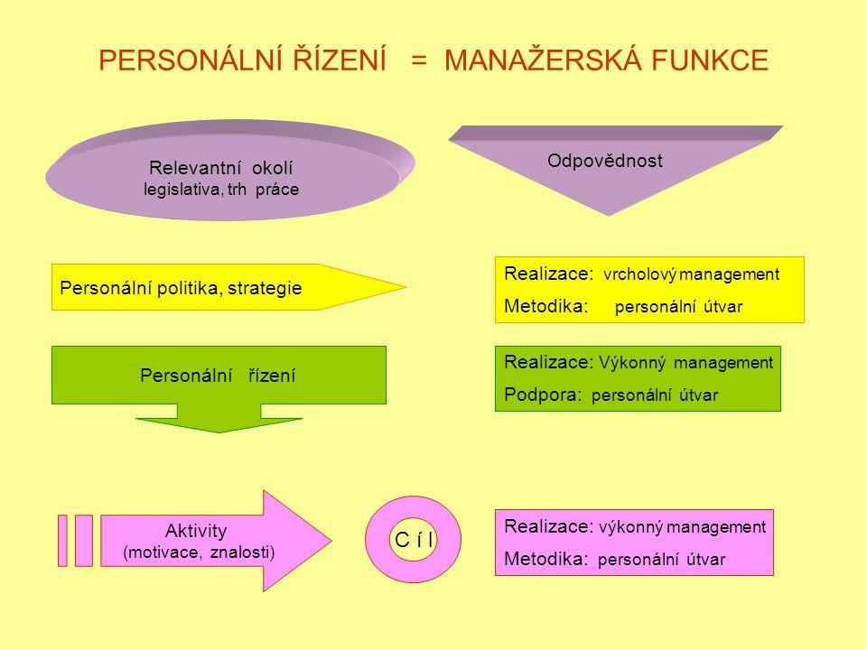 PERSONÁLNÍ ŘÍZENÍ = MANAŽERSKÁ FUNKCE Relevantní okolí legislativa, trh práce Odpovědnost Personální politika, strategie Realizace: vrcholový management Metodika: personální útvar Personální řízení Realizace: Výkonný management Podpora: personální útvar Aktivity (motivace, znalosti) C í l Realizace: výkonný management Metodika: personální útvar
