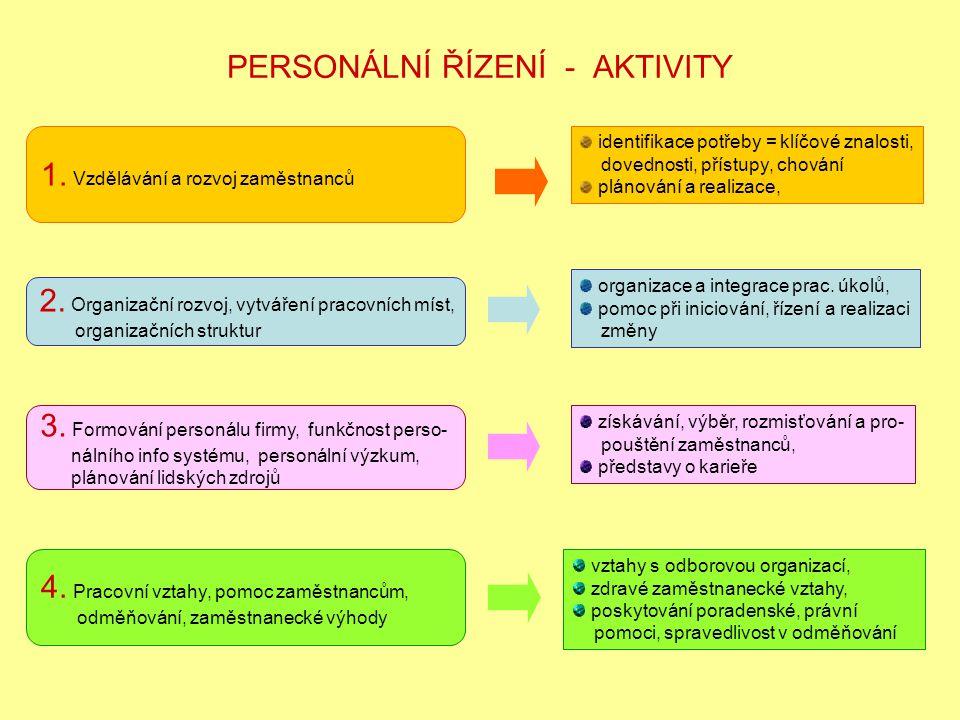 PERSONÁLNÍ ŘÍZENÍ - AKTIVITY 1.