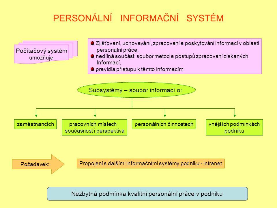 PERSONÁLNÍ INFORMAČNÍ SYSTÉM Nezbytná podmínka kvalitní personální práce v podniku Počítačový systém umožňuje Zjišťování, uchovávání, zpracování a poskytování informací v oblasti personální práce, nedílná součást: soubor metod a postupů zpracování získaných Informací, pravidla přístupu k těmto informacím Subsystémy – soubor informací o: zaměstnancích pracovních místech současnost i perspektiva personálních činnostechvnějších podmínkách podniku Požadavek: Propojení s dalšími informačními systémy podniku - intranet