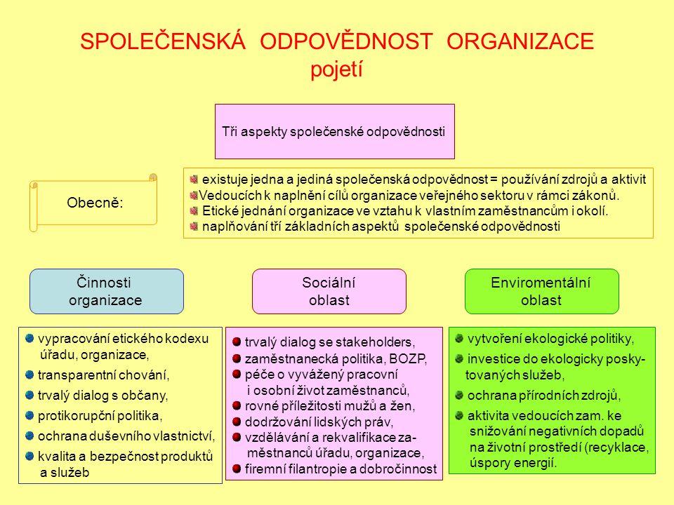 SPOLEČENSKÁ ODPOVĚDNOST ORGANIZACE pojetí Tři aspekty společenské odpovědnosti Činnosti organizace Sociální oblast Enviromentální oblast vypracování etického kodexu úřadu, organizace, transparentní chování, trvalý dialog s občany, protikorupční politika, ochrana duševního vlastnictví, kvalita a bezpečnost produktů a služeb trvalý dialog se stakeholders, zaměstnanecká politika, BOZP, péče o vyvážený pracovní i osobní život zaměstnanců, rovné příležitosti mužů a žen, dodržování lidských práv, vzdělávání a rekvalifikace za- městnanců úřadu, organizace, firemní filantropie a dobročinnost vytvoření ekologické politiky, investice do ekologicky posky- tovaných služeb, ochrana přírodních zdrojů, aktivita vedoucích zam.