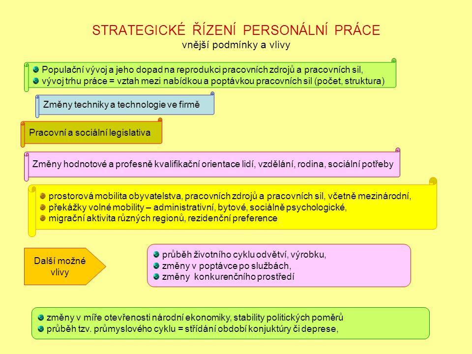 VÝVOJOVÉ TRENDY Projekty manažerských způsobilostí (nové podněty) definování konkurence a konkurenceschopnosti a způsobů získání a posílení místa na trhu; vedení, motivování a stimulování lidí = trvalá kvalita řízení; hodnocení procesu změn, kontrola úspěšnosti v souvislosti s inovacemi; benchmarking = srovnávání a zefektivňování činnosti firmy ve všech oblastech; budování integrovaného systému řízení, informačních systémů jako předpoklad zvýšení kvality a rychlosti rozhodovacích procesů; technologický rozvoj V oblasti personálního řízení rozvoj systému distribuce personálních služeb; tvorba zaměstnaneckých a manažerských systémů poskytování informací; vznik středisek personálních služeb = snižování nákladů na personální řízení, = transformace personálních služeb a zvýšení jejich kvality.