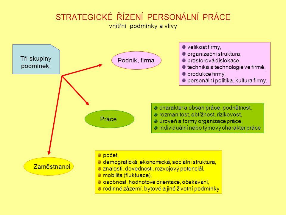 ETAPY STRATEGICKÉHO ŘÍZENÍ Formulace strategie Uskutečňování strategie Hodnocení strategie tvorba strategického záměru personální práce firmy, stanovení dlouhodobých cílů personální práce, zpracování variant strategických postupů k dosažení cílů, určení příležitostí a hrozeb v okolí firmy, určení silných a slabých stránek podniku.
