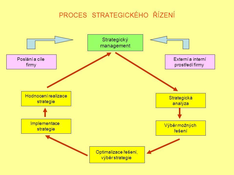 PROCES STRATEGICKÉHO ŘÍZENÍ Strategický management Poslání a cíle firmy Externí a interní prostředí firmy Hodnocení realizace strategie Implementace strategie Optimalizace řešení, výběr strategie Strategická analýza Výběr možných řešení