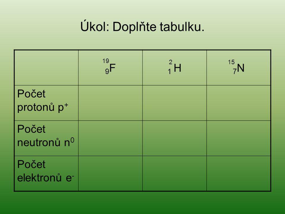Úkol: Doplňte tabulku. 9F9F 1 H 7N7N Počet protonů p + Počet neutronů n 0 Počet elektronů e - 19 215