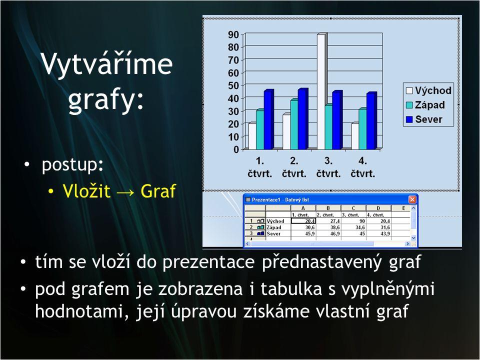 Vytváříme grafy: postup: Vložit → Graf tím se vloží do prezentace přednastavený graf pod grafem je zobrazena i tabulka s vyplněnými hodnotami, její úp