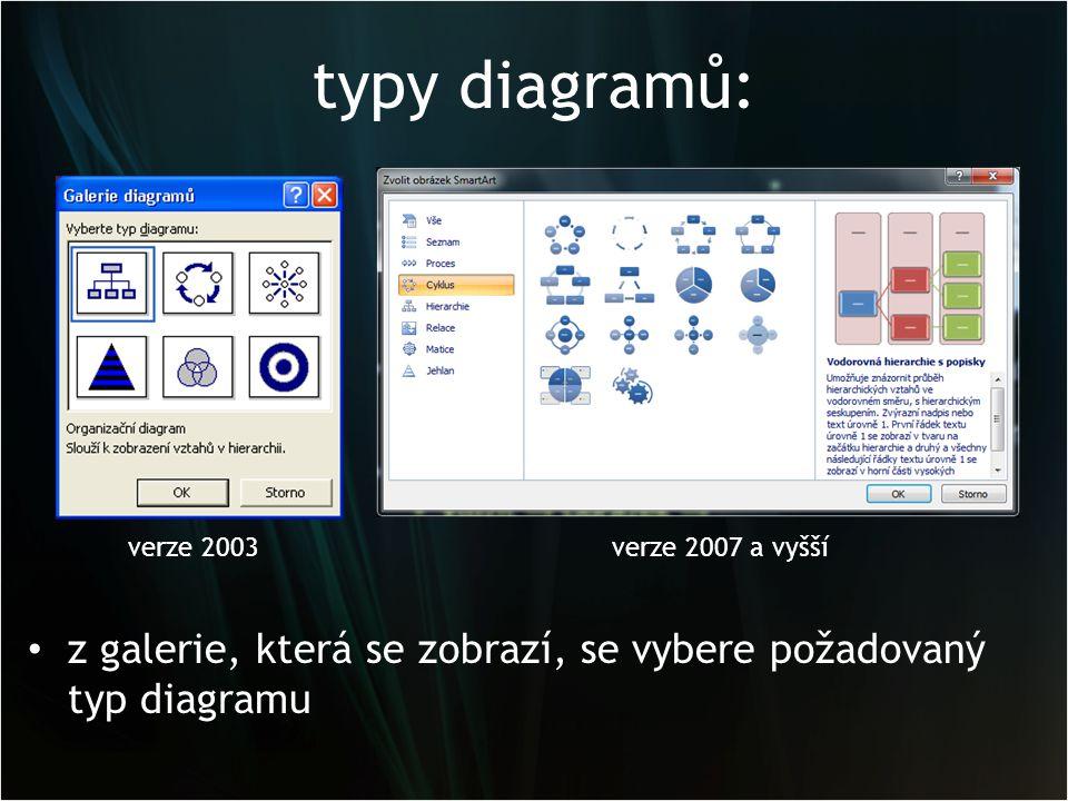 typy diagramů: z galerie, která se zobrazí, se vybere požadovaný typ diagramu verze 2007 a vyššíverze 2003