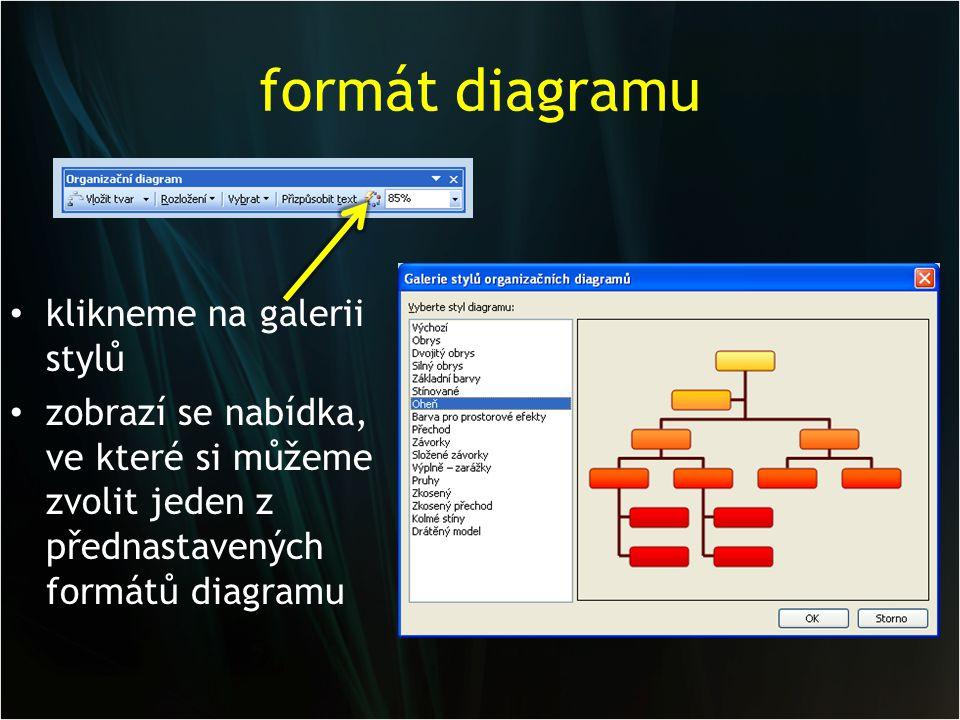 formát diagramu klikneme na galerii stylů zobrazí se nabídka, ve které si můžeme zvolit jeden z přednastavených formátů diagramu