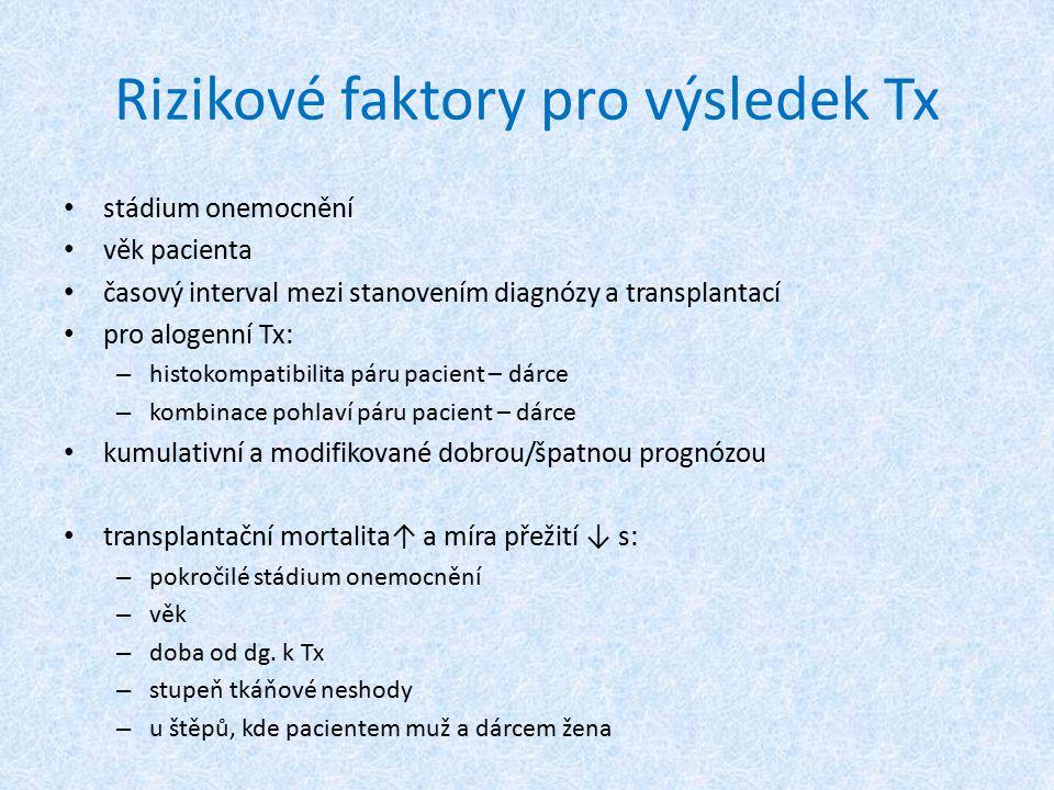 Rizikové faktory pro výsledek Tx stádium onemocnění věk pacienta časový interval mezi stanovením diagnózy a transplantací pro alogenní Tx: – histokomp