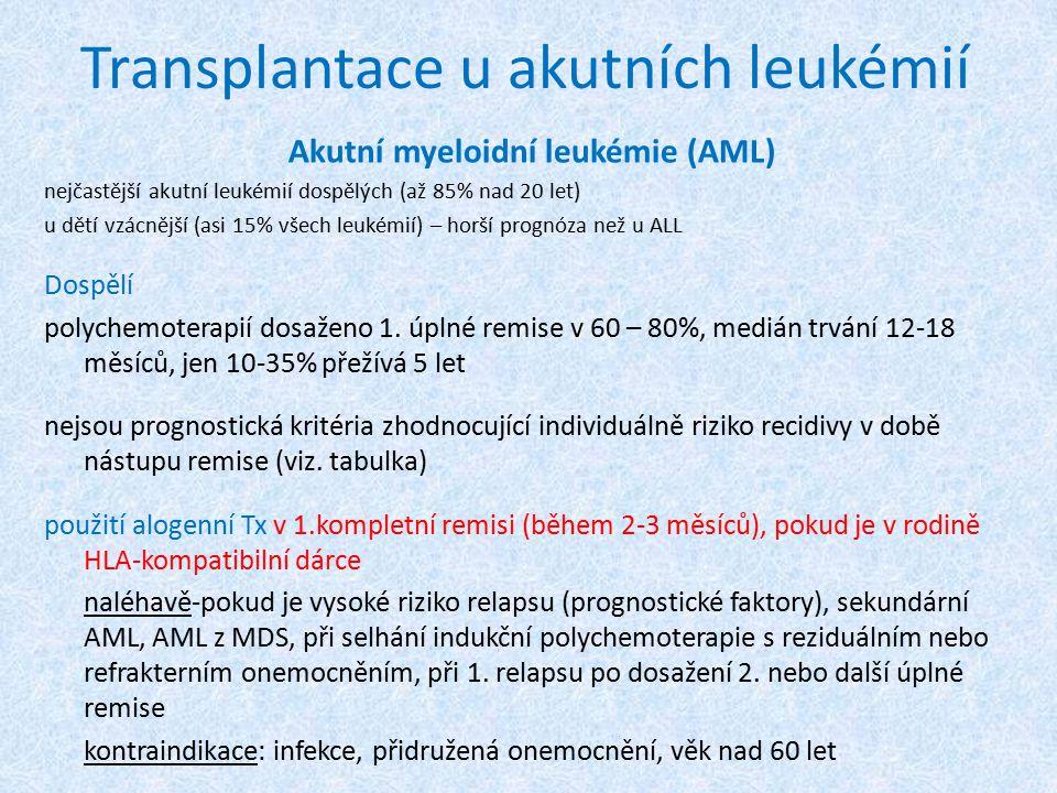 Transplantace u akutních leukémií Akutní myeloidní leukémie (AML) nejčastější akutní leukémií dospělých (až 85% nad 20 let) u dětí vzácnější (asi 15%