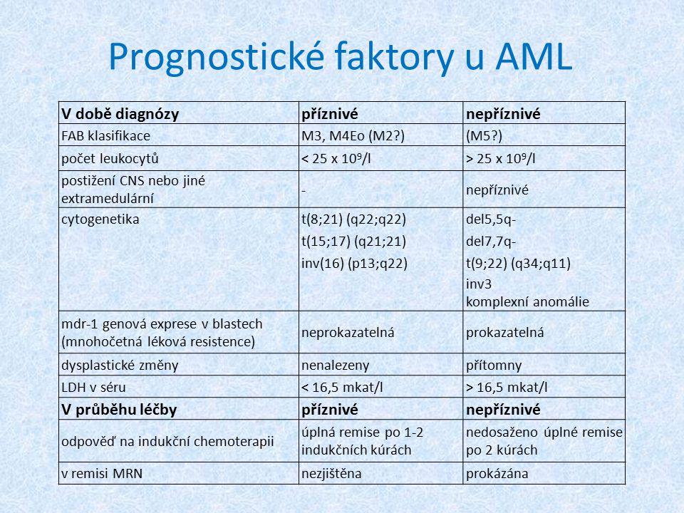 V době diagnózypříznivénepříznivé FAB klasifikaceM3, M4Eo (M2?)(M5?) počet leukocytů< 25 x 10 9 /l> 25 x 10 9 /l postižení CNS nebo jiné extramedulárn