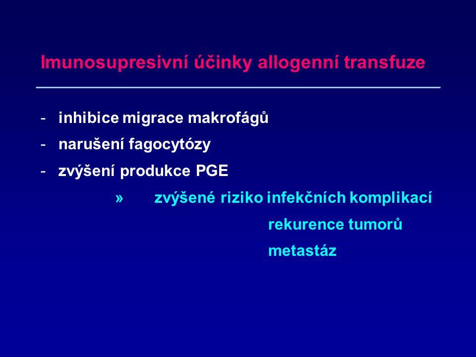 Imunosupresivní účinky allogenní transfuze -inhibice migrace makrofágů -narušení fagocytózy -zvýšení produkce PGE » zvýšené riziko infekčních komplikací rekurence tumorů metastáz
