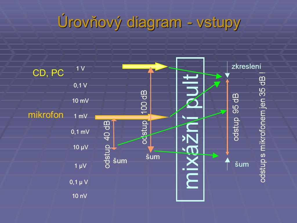 Úrovňový diagram - vstupy CD, PC zkreslení šum 1 V 0,1 V 10 mV 1 mV 0,1 mV 10 µV 1 µV 0,1 µ V 10 nV šum mikrofon odstup 100 dB odstup 40 dB odstup 95 dB mixážní pult odstup s mikrofonem jen 35 dB !