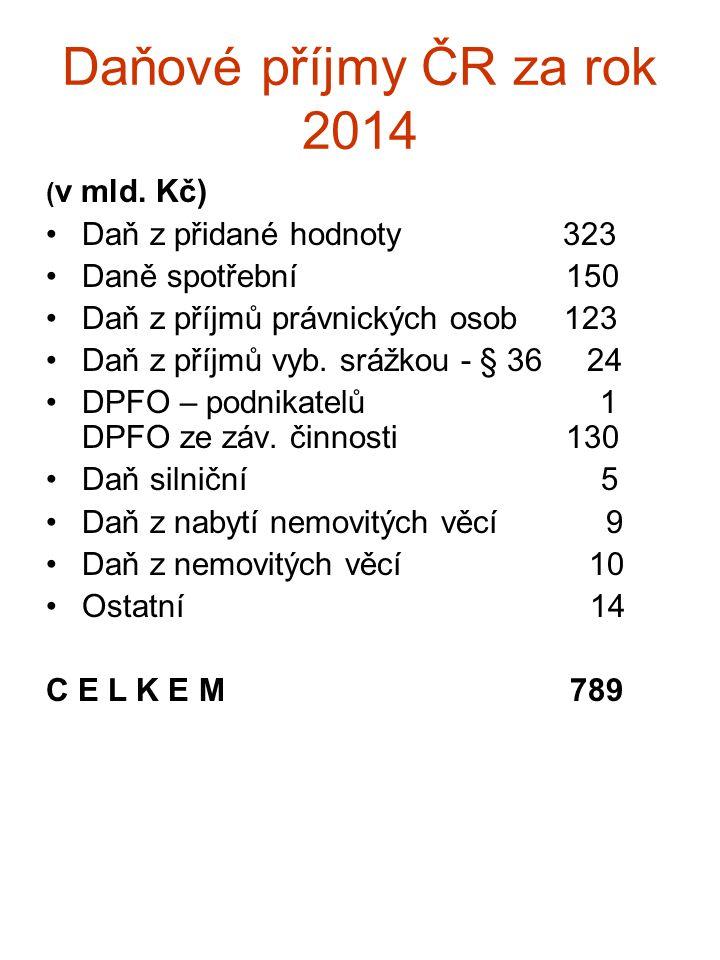 Daňové příjmy ČR za rok 2014 ( v mld. Kč) Daň z přidané hodnoty 323 Daně spotřební 150 Daň z příjmů právnických osob 123 Daň z příjmů vyb. srážkou - §