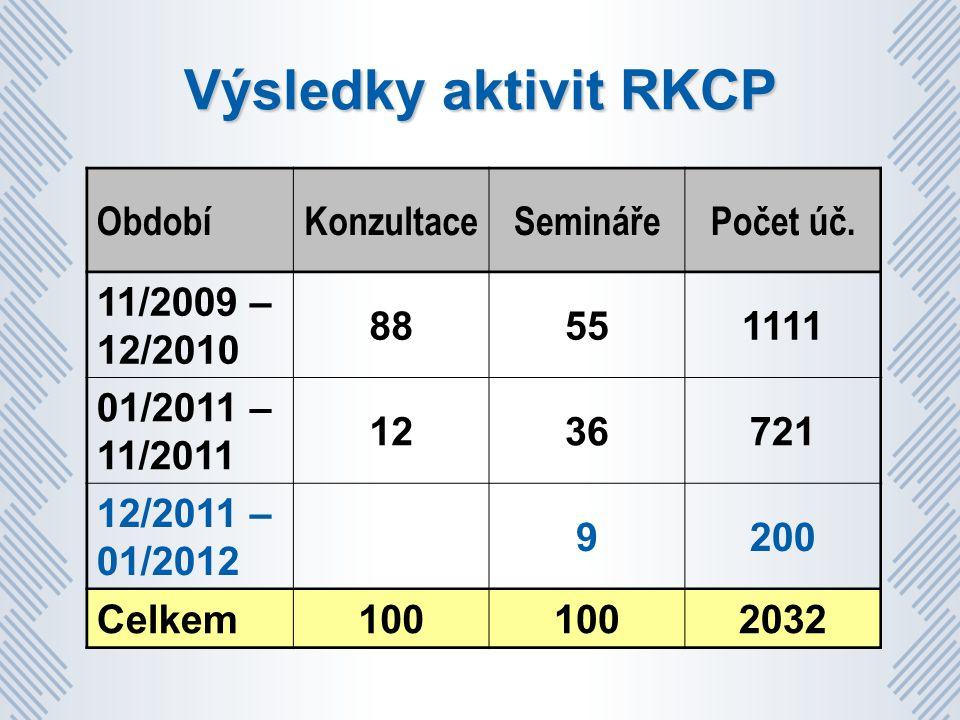 Výsledky aktivit RKCP ObdobíKonzultaceSeminářePočet úč.