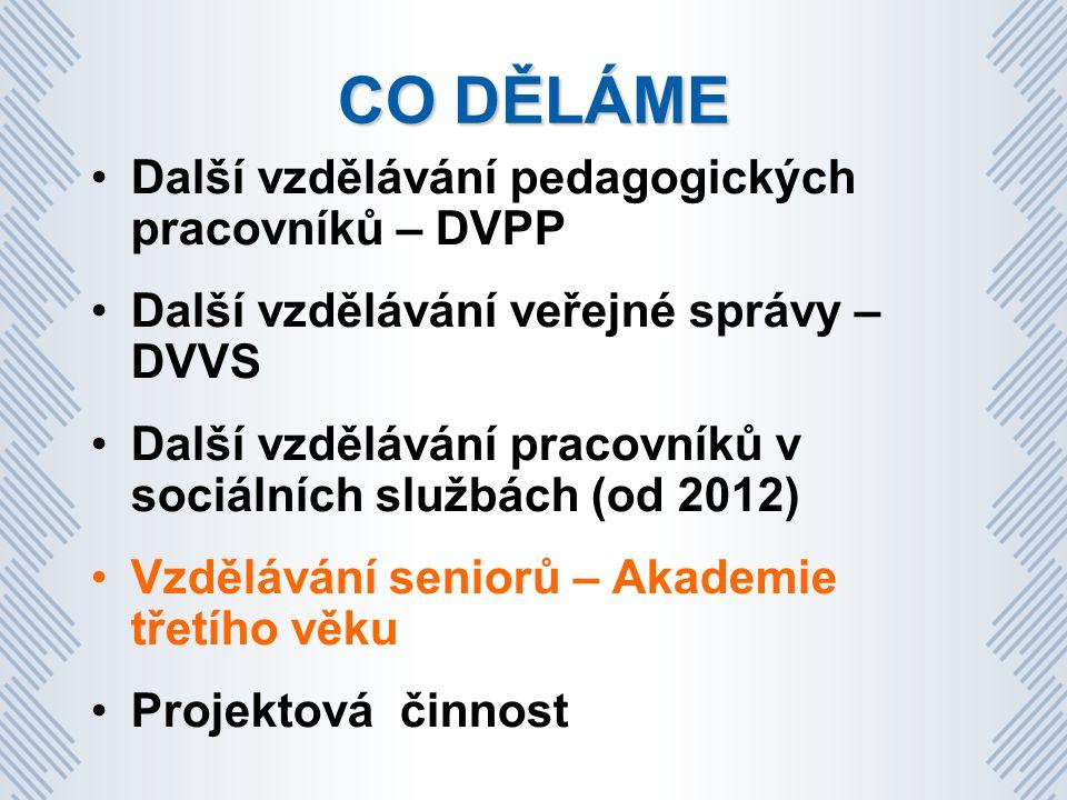 CO DĚLÁME Další vzdělávání pedagogických pracovníků – DVPP Další vzdělávání veřejné správy – DVVS Další vzdělávání pracovníků v sociálních službách (od 2012) Vzdělávání seniorů – Akademie třetího věku Projektová činnost