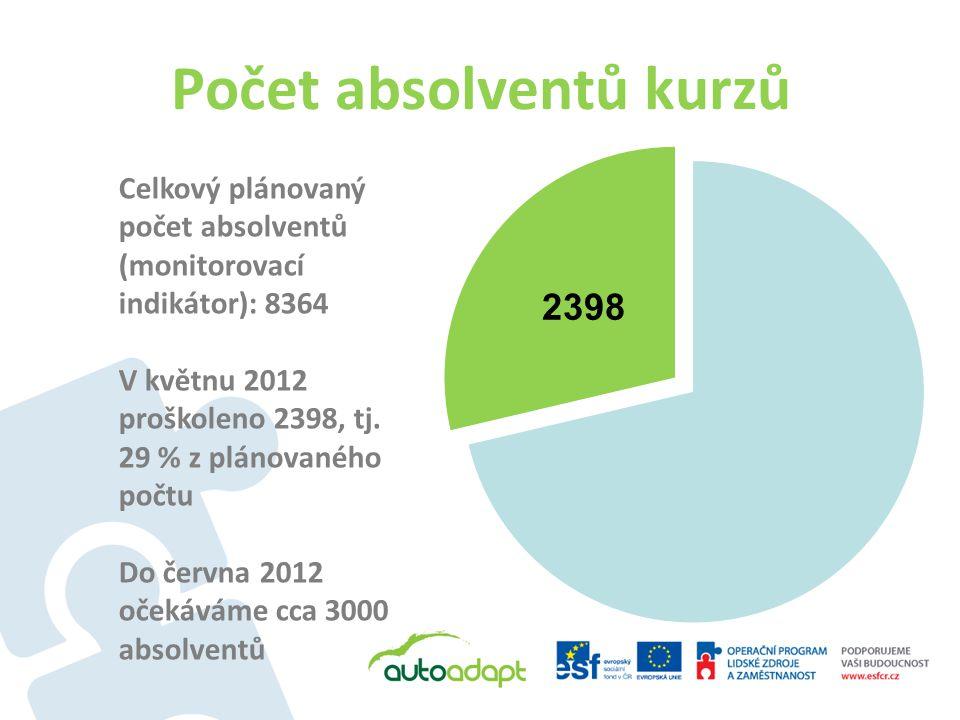 Počet absolventů kurzů Celkový plánovaný počet absolventů (monitorovací indikátor): 8364 V květnu 2012 proškoleno 2398, tj.