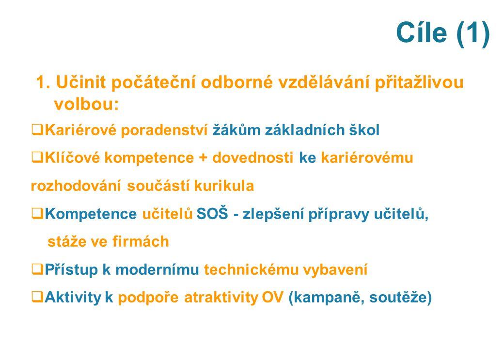Cíle (1) 1. Učinit počáteční odborné vzdělávání přitažlivou volbou:  Kariérové poradenství žákům základních škol  Klíčové kompetence + dovednosti ke