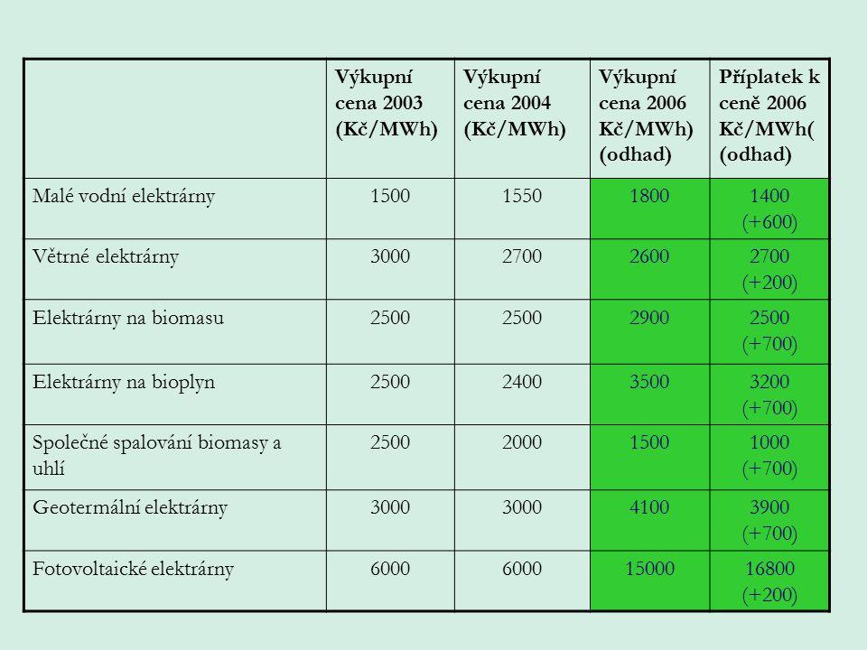 Výkupní cena 2003 (Kč/MWh) Výkupní cena 2004 (Kč/MWh) Výkupní cena 2006 Kč/MWh) (odhad) Příplatek k ceně 2006 Kč/MWh( (odhad) Malé vodní elektrárny1500155018001400 (+600) Větrné elektrárny3000270026002700 (+200) Elektrárny na biomasu2500 29002500 (+700) Elektrárny na bioplyn2500240035003200 (+700) Společné spalování biomasy a uhlí 2500200015001000 (+700) Geotermální elektrárny3000 41003900 (+700) Fotovoltaické elektrárny6000 1500016800 (+200)