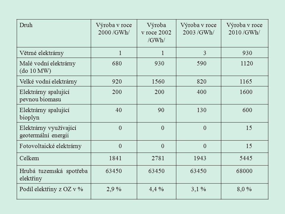 DruhVýroba v roce 2000 /GWh/ Výroba v roce 2002 /GWh/ Výroba v roce 2003 /GWh/ Výroba v roce 2010 /GWh/ Větrné elektrárny 1 1 3 930 Malé vodní elektrárny (do 10 MW) 680 930 590 1120 Velké vodní elektrárny 920 1560 820 1165 Elektrárny spalující pevnou biomasu 200 400 1600 Elektrárny spalující bioplyn 40 90 130 600 Elektrárny využívající geotermální energii 0 0 0 15 Fotovoltaické elektrárny 0 0 0 15 Celkem 1841 2781 1943 5445 Hrubá tuzemská spotřeba elektřiny 63450 68000 Podíl elektřiny z OZ v %2,9 %4,4 %3,1 %8,0 %
