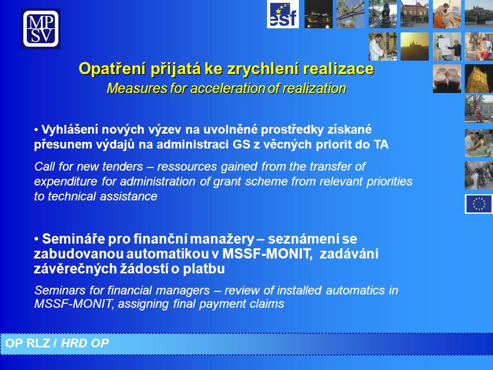 OP RLZ / HRD OP Opatření přijatá ke zrychlení realizace Measures for acceleration of realization Vyhlášení nových výzev na uvolněné prostředky získané