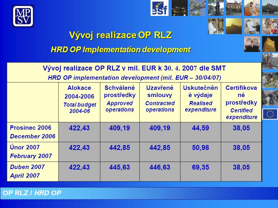 Vývoj realizace OP RLZ HRD OP Implementation development Vývoj realizace OP RLZ v mil. EUR k 3 0. 4. 200 7 dle SMT HRD OP implementation development (