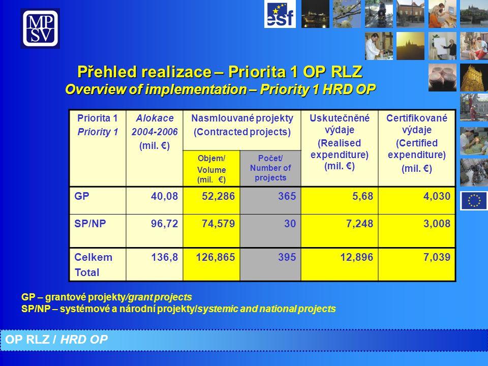 Přehled realizace – Priorita 2 OP RLZ Overview of implementation – Priority 2 HRD OP GP – grantové projekty/grant projects SP/NP – systémové a národní projekty/systemic and national projects OP RLZ / HRD OP Priorita 2 Priority 2 Alokace 2004-2006 (mil.