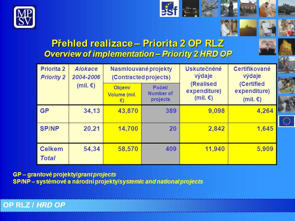 Přehled realizace – Priorita 2 OP RLZ Overview of implementation – Priority 2 HRD OP GP – grantové projekty/grant projects SP/NP – systémové a národní